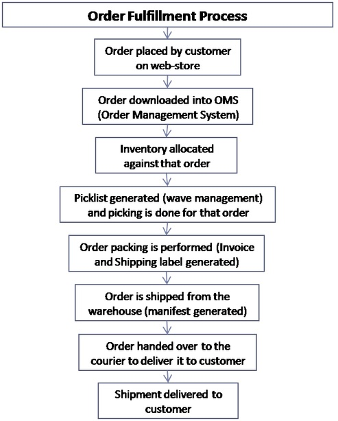Cloud ERP ecommerce process