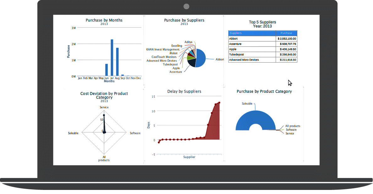 Cloud ERP Business Analytic