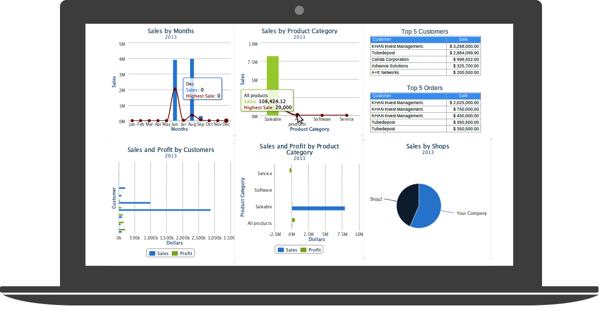 Cloud ERP sales analytics
