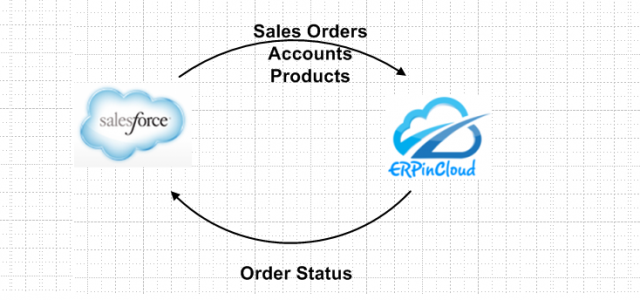 Cloud ERP Integrated Cloud ERP with Salesforce.com CRM