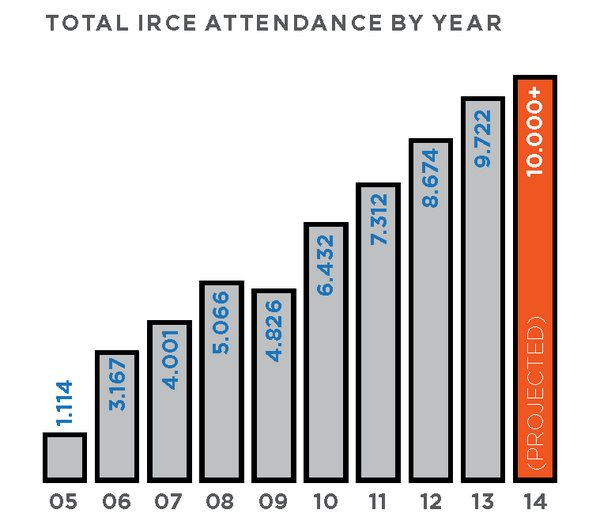 Cloud ERP IRCE conference Attendance
