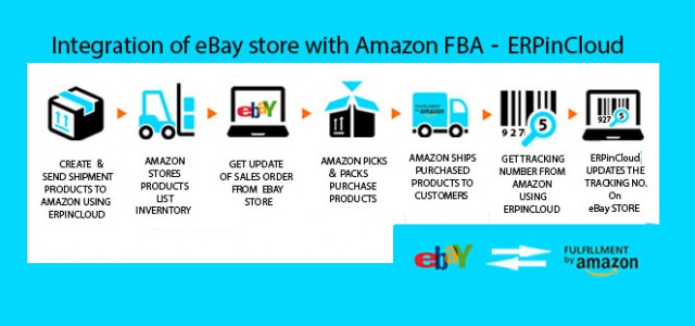 Cloud ERP Easily Integrate Your Amazon FBA With Cloud ERP