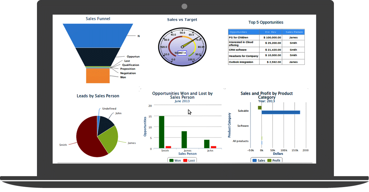 Sales performance calculation with Cloud ERP